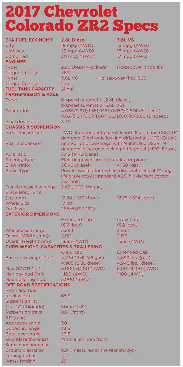 ZR2 Spec Sheet