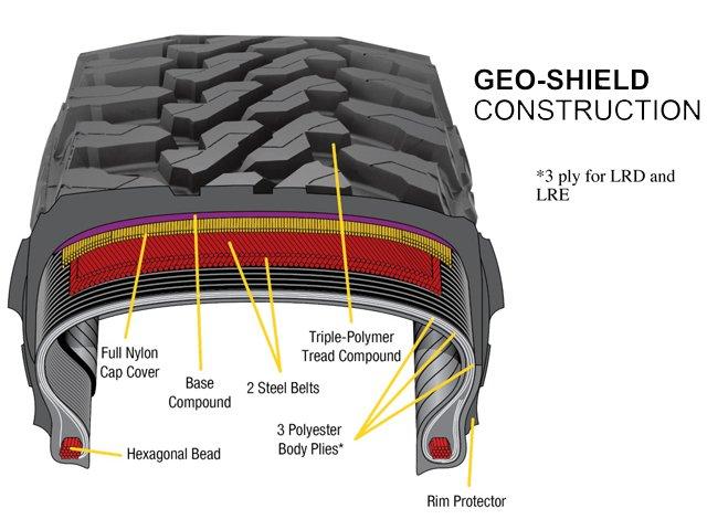 GEO-SHIELD Construction.jpg