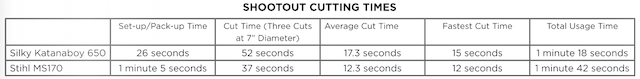 Shootout Cutting Times