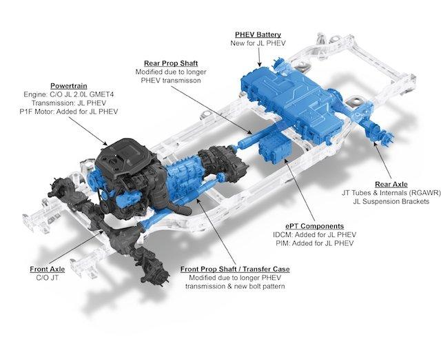 Jeep® Wrangler 4xe powertrain components. Highlighted components are unique to the Wrangler 4xe.