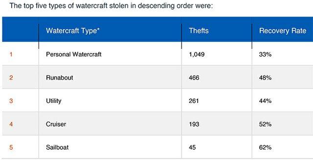 stolen-watercraft-graph-700.jpg