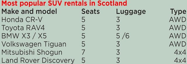 Most popular 4x4 rentals in Scotland