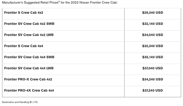 Manufacturer's Suggested Retail Prices4 for the 2022 Nissan Frontier Crew Cab: