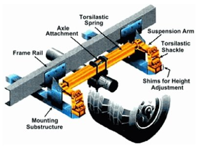 Torsion Bar Suspension Systems Suncruiser